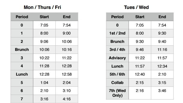 This is the new bell schedule for the 2015-2016 school year. It includes later start and end times, as well as 90-minute block classes on Tuesdays and Wednesdays.