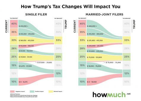 Caballo troyano en la ley de impuestos